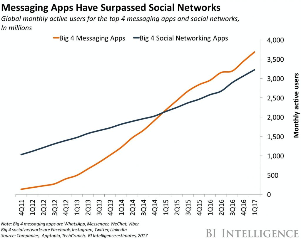 Messaging-Apps-Trends-Graph